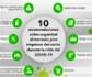 Diez recomendaciones sobre Seguridad Alimentaria para empresas del sector, durante la crisis del COVID-19